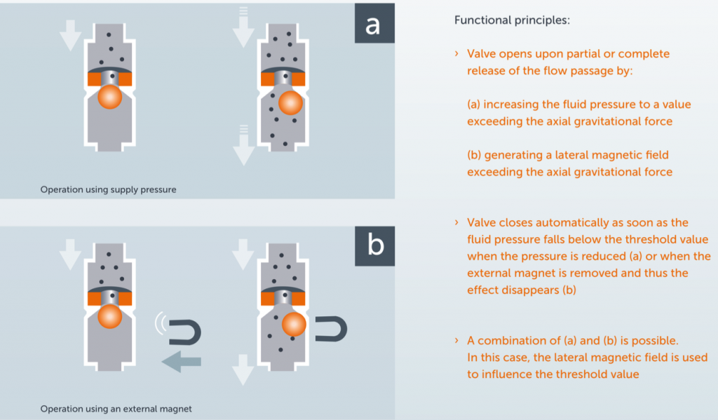 Functional principles of Clean Valve